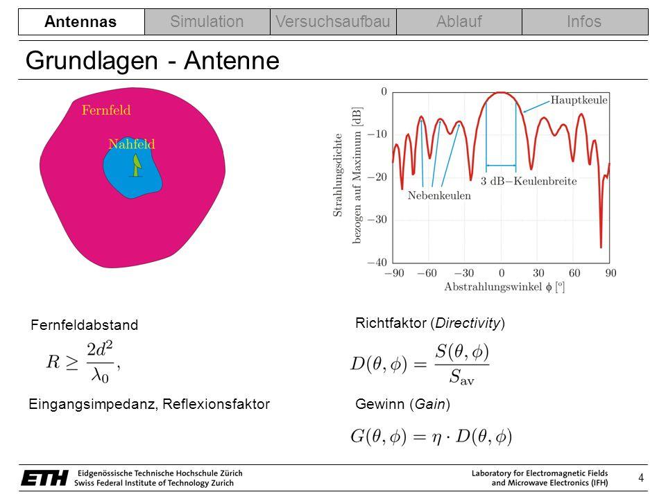 5 AntennasSimulationVersuchsaufbauAblaufInfos Verschiedene Antennentypen 1) Drahtantennen Elektrisch klein:Resonant: Dipole SchleifenHelix << l l/2 - Geringe Direktivität - Geringer Wirkungsgrad - Kleiner Eingangswiderstand - Hohe Eingangsreaktanz -Reelle Eingangsimpedanz -Schmalbandig Breitband: - Bandbreite >2:1 - Beispiel: Log periodic dipole Array Einsatzgebiet: niedgrige Frequenzene Antennas