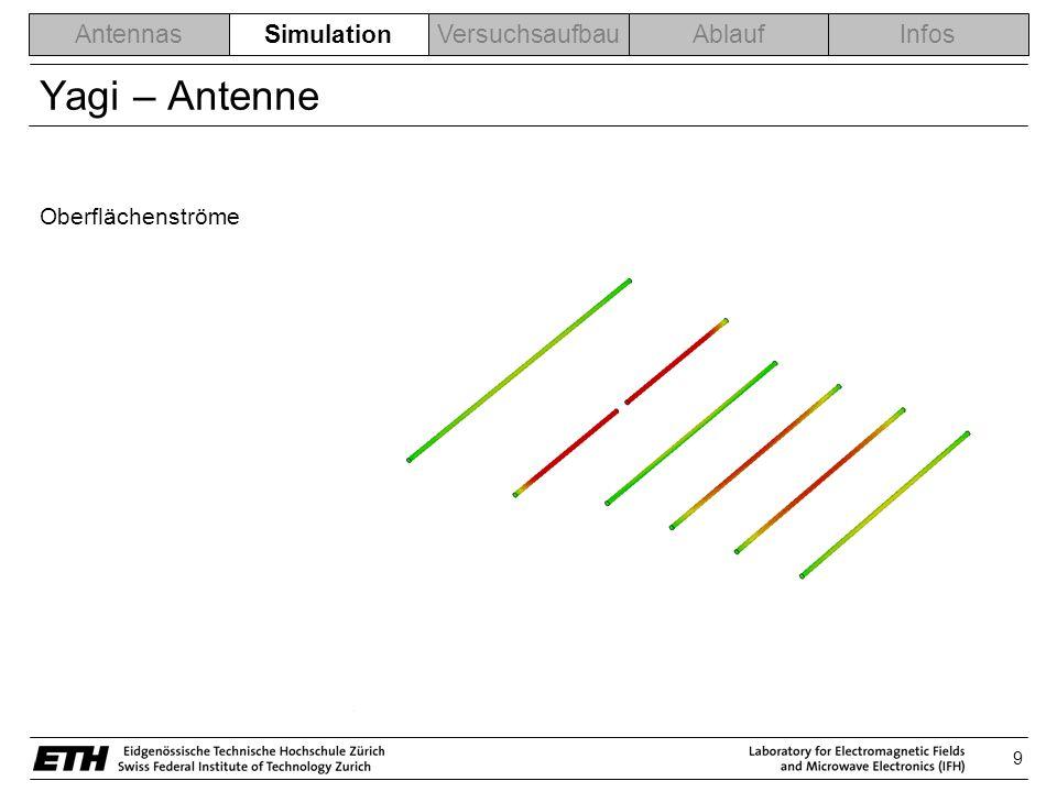 9 AntennasSimulationVersuchsaufbauAblaufInfos Yagi – Antenne Oberflächenströme Simulation
