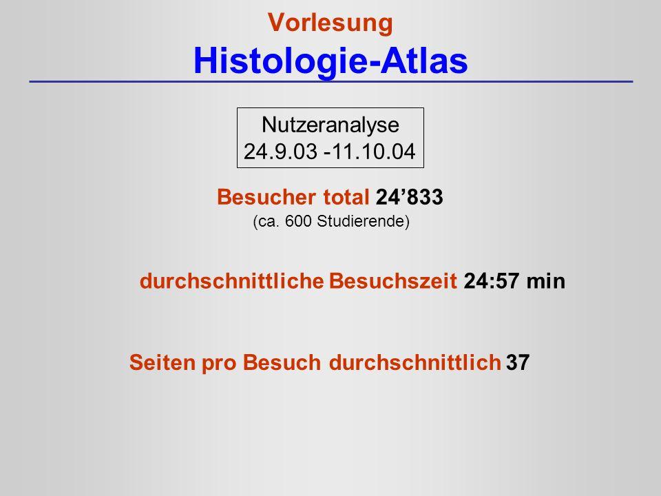 Vorlesung Histologie-Atlas Nutzeranalyse 24.9.03 -11.10.04 Besucher total 24833 durchschnittliche Besuchszeit 24:57 min Seiten pro Besuch durchschnitt