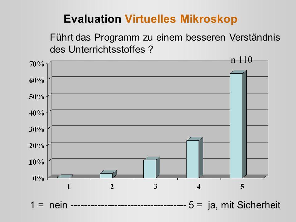 Evaluation Virtuelles Mikroskop Führt das Programm zu einem besseren Verständnis des Unterrichtsstoffes ? n 110 1 = nein -----------------------------
