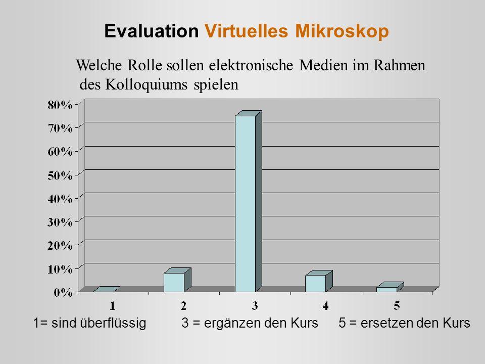 Welche Rolle sollen elektronische Medien im Rahmen des Kolloquiums spielen 1= sind überflüssig 3 = ergänzen den Kurs 5 = ersetzen den Kurs