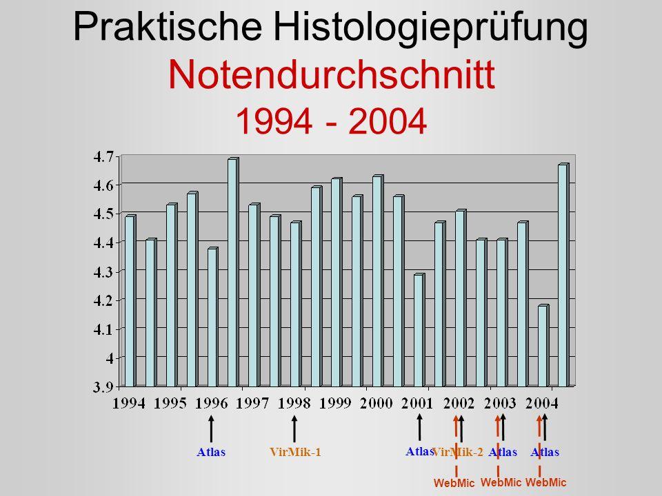 Praktische Histologieprüfung Notendurchschnitt 1994 - 2004 WebMic Atlas VirMik-1VirMik-2