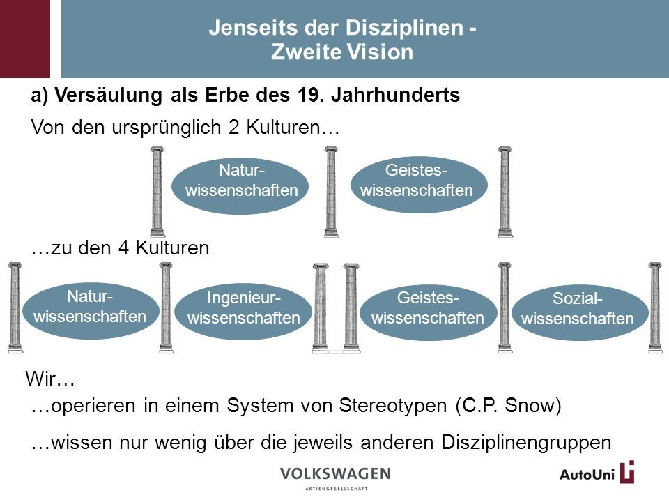 Jenseits der Disziplinen - Zweite Vision a) Versäulung als Erbe des 19.