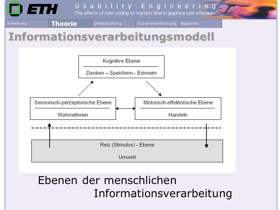 Ebenen der menschlichen Informationsverarbeitung Informationsverarbeitungsmodell Theorie