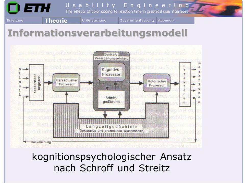 Farbwahrnehmung Farbeindruck des Menschen - Rezeptorsystem Theorie