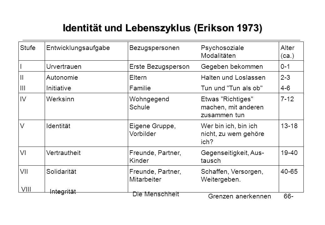 Identität als Entwicklungsaufgabe a)Soziale Identität: Was kennzeichnet mich als Mitglied einer bestimmten Gruppe.
