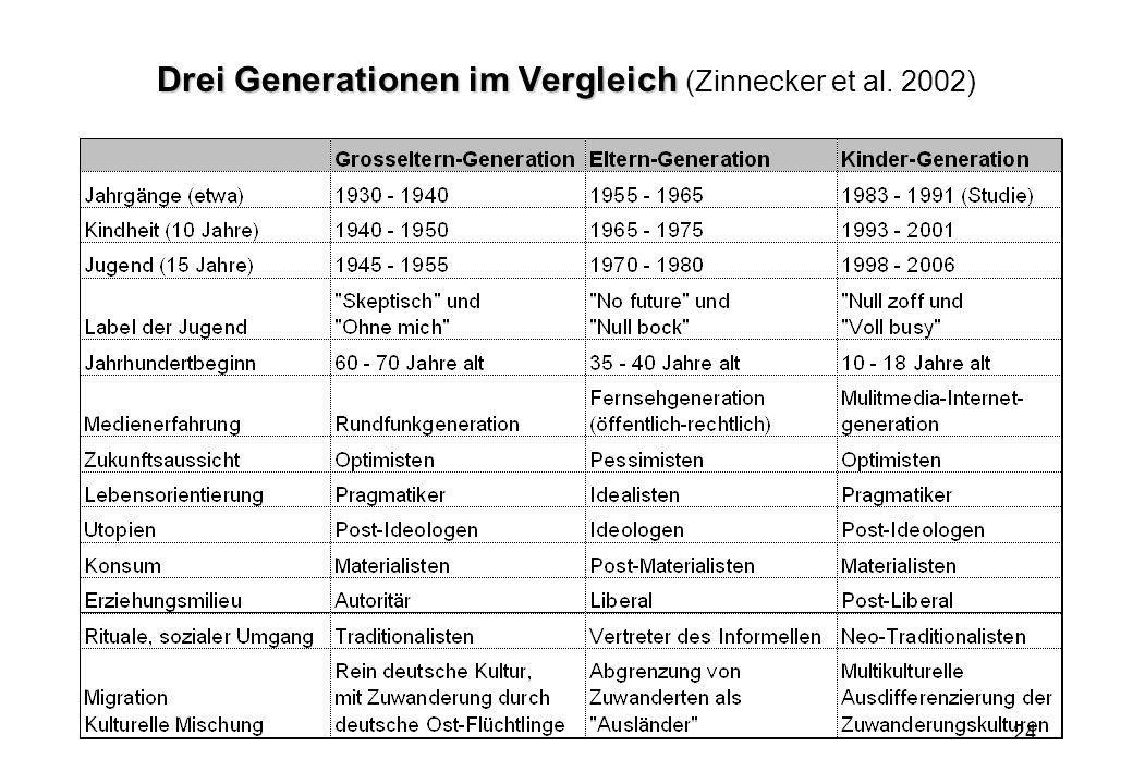 24 Drei Generationen im Vergleich Drei Generationen im Vergleich (Zinnecker et al. 2002)