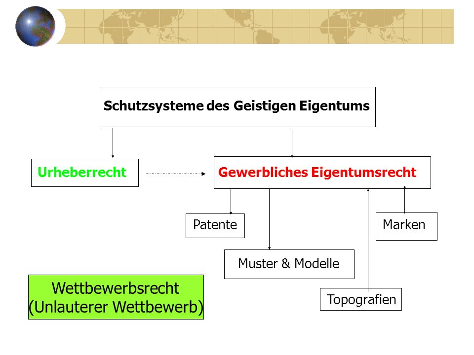 Schutzsysteme des Geistigen Eigentums Urheberrecht Gewerbliches Eigentumsrecht PatenteMarken Muster & Modelle Topografien Wettbewerbsrecht (Unlauterer