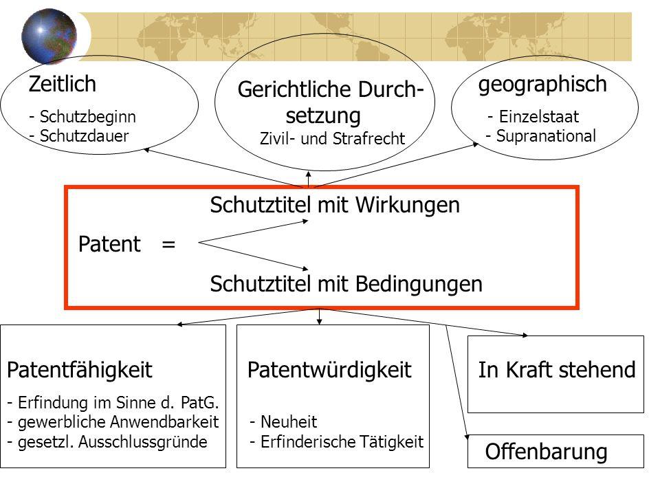 Schutztitel mit Wirkungen Patent = Schutztitel mit Bedingungen Zeitlich geographisch - Schutzbeginn - Einzelstaat - Schutzdauer - Supranational Patent