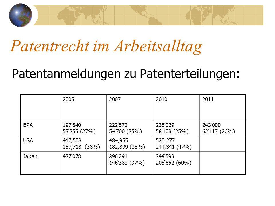 Patentrecht im Arbeitsalltag Patentanmeldungen zu Patenterteilungen: 2005200720102011 EPA197540 53255 (27%) 222572 54700 (25%) 235029 58108 (25%) 2430