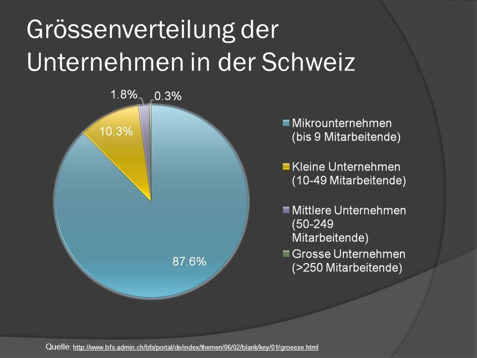 Grössenverteilung der Unternehmen in der Schweiz Quelle : http://www.bfs.admin.ch/bfs/portal/de/index/themen/06/02/blank/key/01/groesse.html
