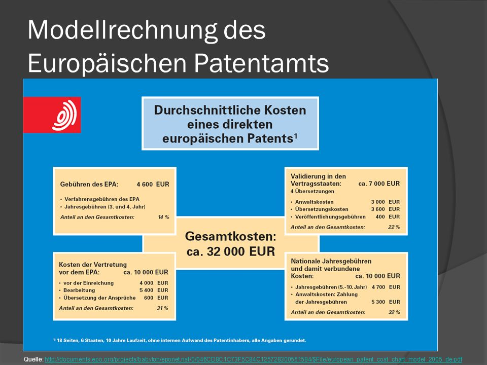 Modellrechnung des Europäischen Patentamts Quelle: http://documents.epo.org/projects/babylon/eponet.nsf/0/046CD8C1C73F5C84C125728300551584/$File/europ