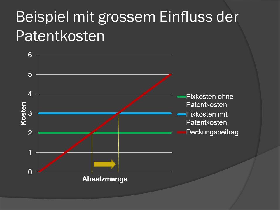 Beispiel mit grossem Einfluss der Patentkosten