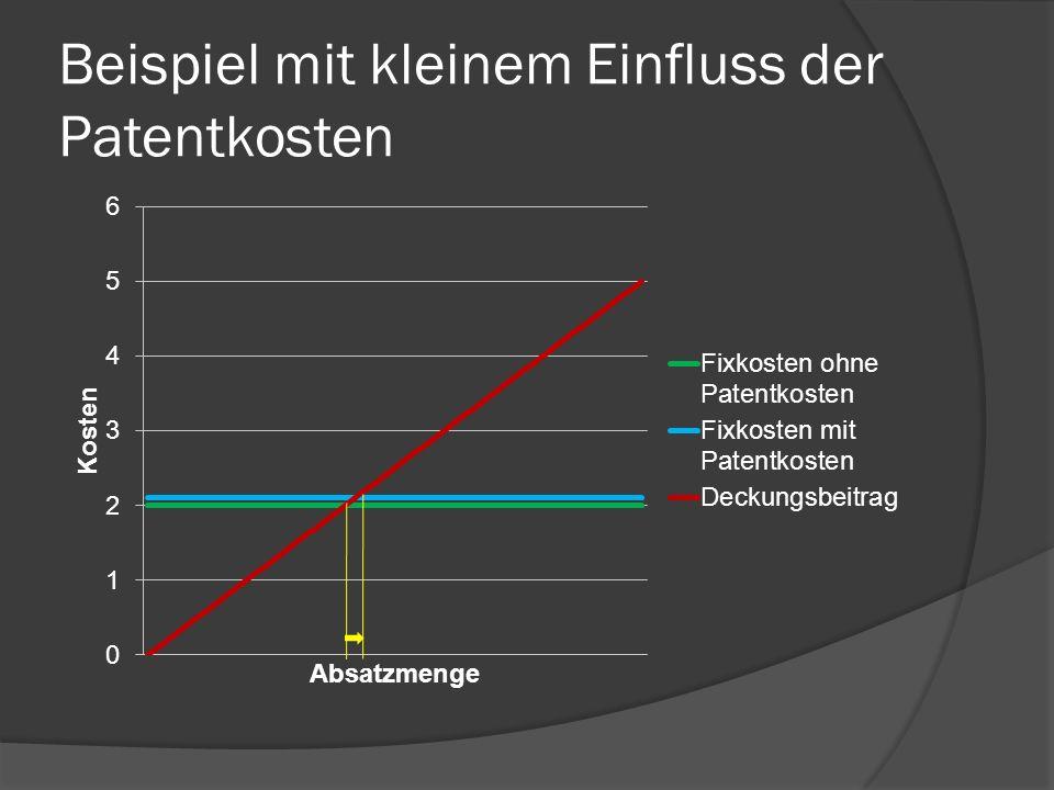 Einflüsse auf die Wirtschaftlichkeit des Patents Produktlebenszyklus Verhältnis Patentkosten zum erwarteten Gewinn Alternative: Geheimhaltung vom Produktionsprozess
