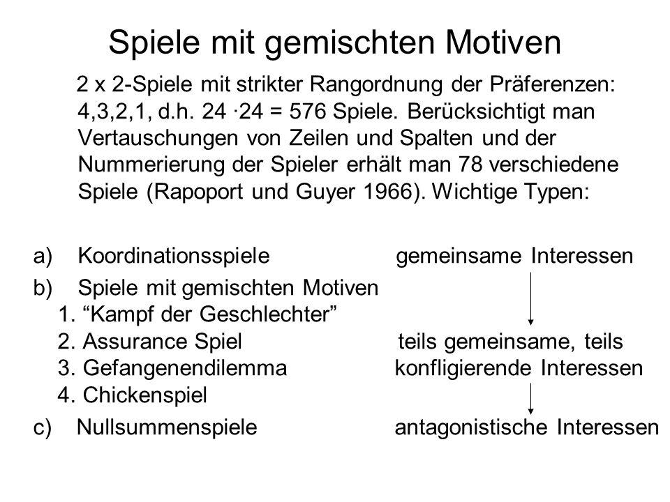 Spiele mit gemischten Motiven 2 x 2-Spiele mit strikter Rangordnung der Präferenzen: 4,3,2,1, d.h. 24 ·24 = 576 Spiele. Berücksichtigt man Vertauschun