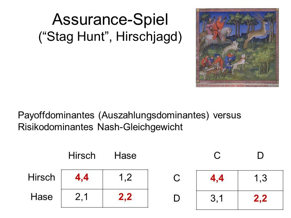 Assurance-Spiel (Stag Hunt, Hirschjagd) Payoffdominantes (Auszahlungsdominantes) versus Risikodominantes Nash-Gleichgewicht HirschHase Hirsch4,41,2 Ha