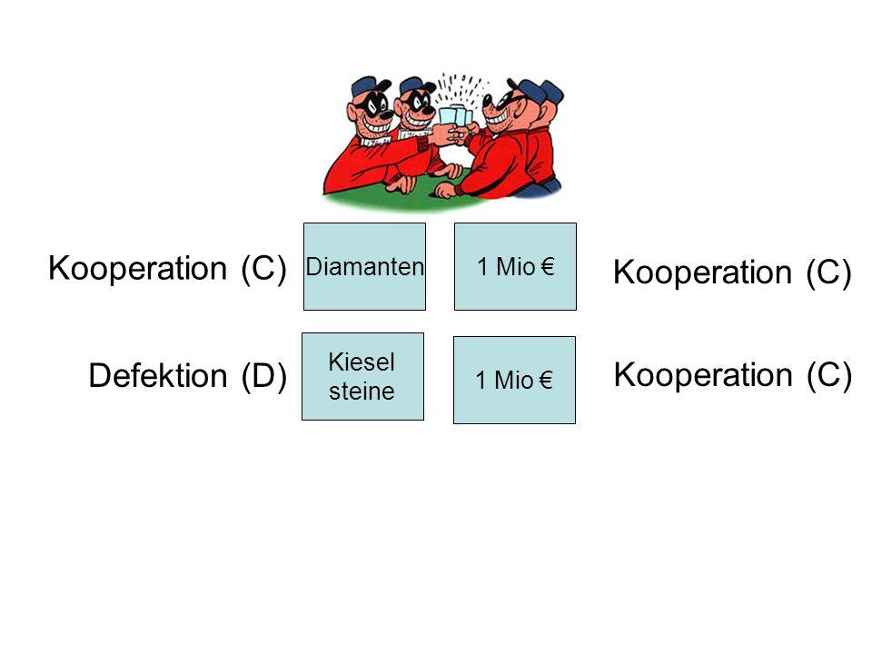 1 Mio Diamanten Kiesel steine 1 Mio Kooperation (C) Defektion (D) Kooperation (C)