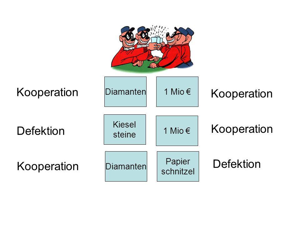 1 Mio Diamanten Kiesel steine 1 Mio Diamanten Papier schnitzel Kooperation Defektion Kooperation Defektion
