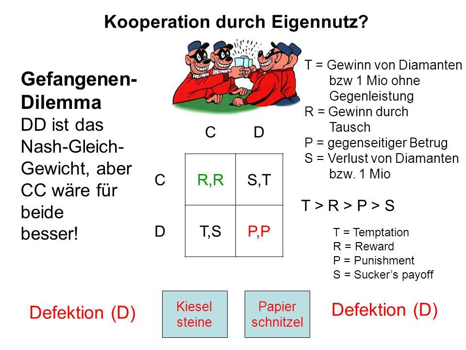 Kooperation durch Eigennutz? Kiesel steine Papier schnitzel Defektion (D) CD CR,RS,T T > R > P > S DT,SP,P Gefangenen- Dilemma DD ist das Nash-Gleich-