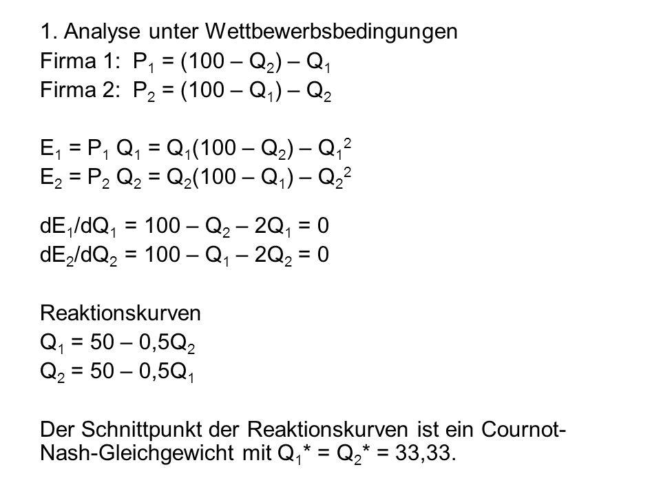 1. Analyse unter Wettbewerbsbedingungen Firma 1: P 1 = (100 – Q 2 ) – Q 1 Firma 2: P 2 = (100 – Q 1 ) – Q 2 E 1 = P 1 Q 1 = Q 1 (100 – Q 2 ) – Q 1 2 E