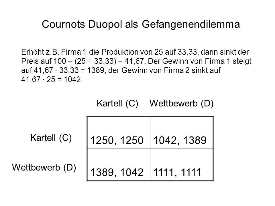 1250, 12501042, 1389 1389, 10421111, 1111 Kartell (C) Wettbewerb (D) Kartell (C)Wettbewerb (D) Cournots Duopol als Gefangenendilemma Erhöht z.B. Firma