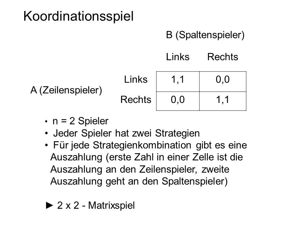 Koordinationsspiel LinksRechts Links1,10,0 Rechts0,01,1 A (Zeilenspieler) B (Spaltenspieler) n = 2 Spieler Jeder Spieler hat zwei Strategien Für jede