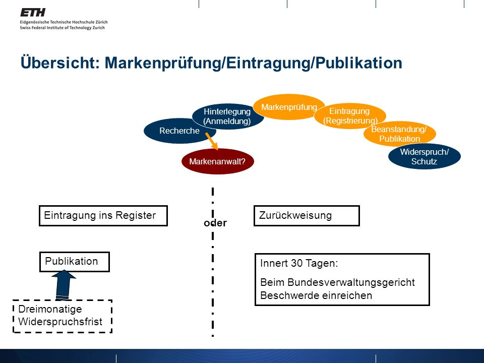Übersicht: Markenprüfung/Eintragung/Publikation Recherche Hinterlegung (Anmeldung) Markenprüfung Eintragung (Registrierung) Beanstandung/ Publikation