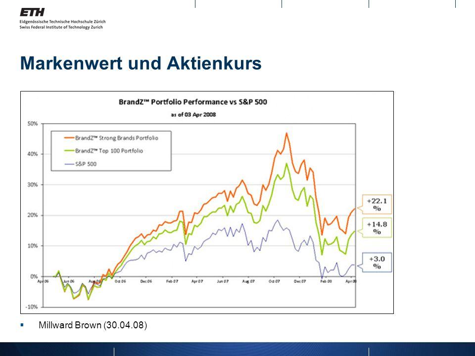 Markenwert und Aktienkurs Millward Brown (30.04.08)