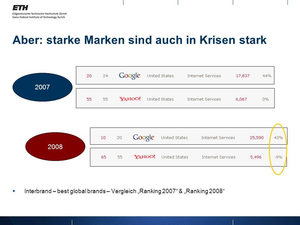 Aber: starke Marken sind auch in Krisen stark Interbrand – best global brands – Vergleich Ranking 2007 & Ranking 2008 2007 2008