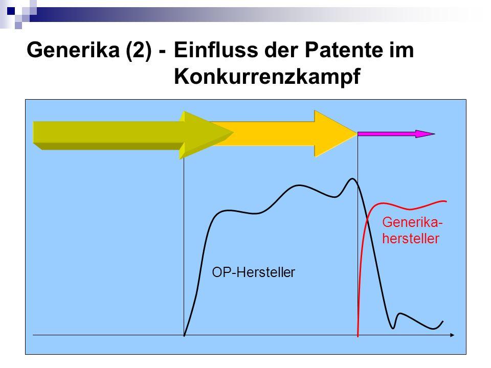 OP-Hersteller Generika- hersteller Generika (2) -Einfluss der Patente im Konkurrenzkampf