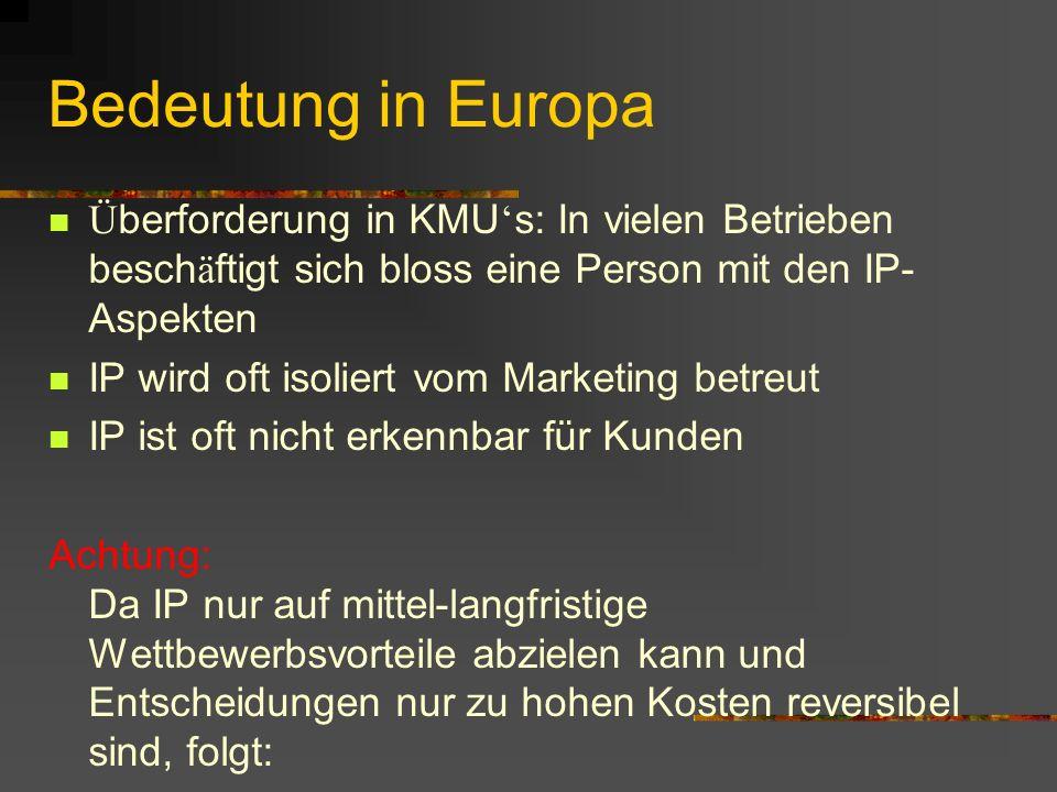 Bedeutung in Europa Ü berforderung in KMU s: In vielen Betrieben besch ä ftigt sich bloss eine Person mit den IP- Aspekten IP wird oft isoliert vom Marketing betreut IP ist oft nicht erkennbar für Kunden Achtung: Da IP nur auf mittel-langfristige Wettbewerbsvorteile abzielen kann und Entscheidungen nur zu hohen Kosten reversibel sind, folgt: