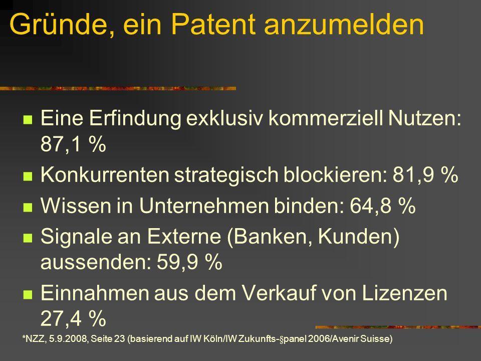 Gründe, ein Patent anzumelden Eine Erfindung exklusiv kommerziell Nutzen: 87,1 % Konkurrenten strategisch blockieren: 81,9 % Wissen in Unternehmen binden: 64,8 % Signale an Externe (Banken, Kunden) aussenden: 59,9 % Einnahmen aus dem Verkauf von Lizenzen 27,4 % *NZZ, 5.9.2008, Seite 23 (basierend auf IW Köln/IW Zukunfts-§panel 2006/Avenir Suisse)