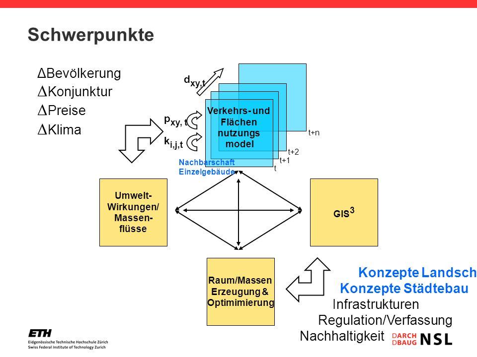 Schwerpunkte Umwelt- Wirkungen/ Massen- flüsse Raum/Massen Erzeugung & Optimimierung GIS 3 Verkehrs- und Flächen nutzungs model t t+1 t+2 t+n d xy,t K