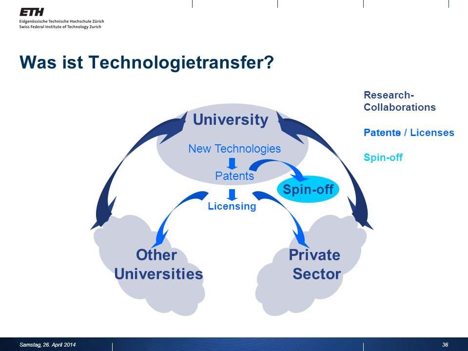 Was ist Technologietransfer? 36 University Other Universities Private Sector New Technologies Spin-off Licensing Patents / Licenses Research- Collabor