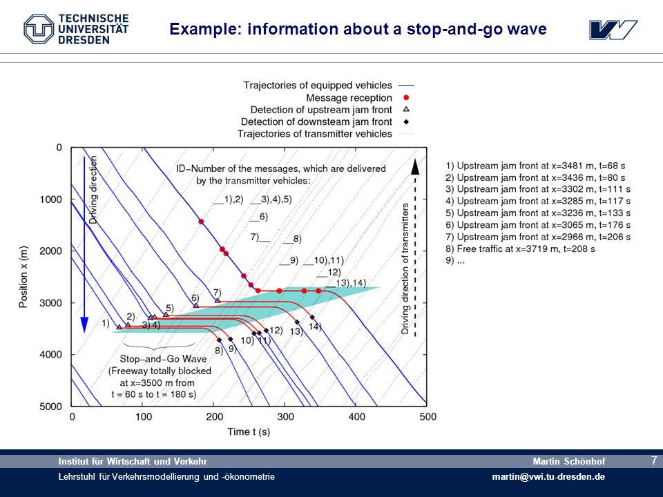 7 Institut für Wirtschaft und Verkehr Lehrstuhl für Verkehrsmodellierung und -ökonometrie Martin Schönhof martin@vwi.tu-dresden.de 7 Example: information about a stop-and-go wave