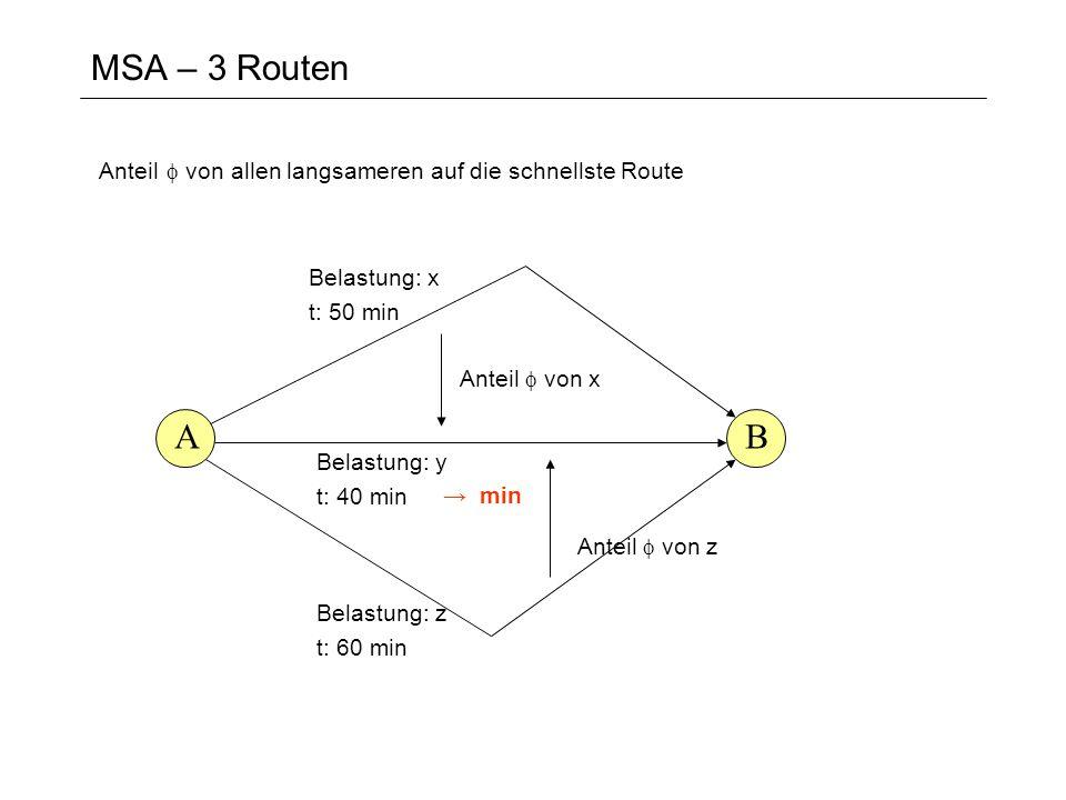 MSA – 3 Routen AB Belastung: x t: 50 min Belastung: y t: 40 min Anteil von x min Belastung: z t: 60 min Anteil von z Anteil von allen langsameren auf die schnellste Route