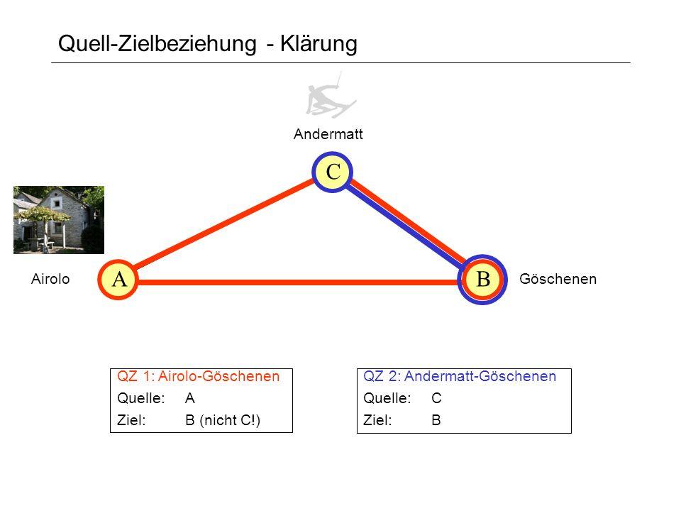 Quell-Zielbeziehung - Klärung AiroloGöschenen Andermatt QZ 1: Airolo-Göschenen Quelle: A Ziel: B (nicht C!) QZ 2: Andermatt-Göschenen Quelle: C Ziel: