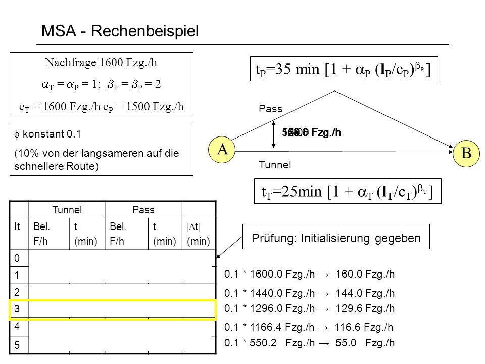 MSA - Rechenbeispiel A B Tunnel Pass konstant 0.1 (10% von der langsameren auf die schnellere Route) 160.0 Fzg./h TunnelPass ItBel. F/h t (min) Bel. F