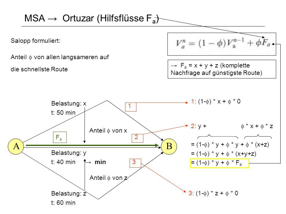 MSA Ortuzar (Hilfsflüsse F a ) AB Belastung: x t: 50 min Belastung: y t: 40 min Anteil von x min Belastung: z t: 60 min Anteil von z 2: y + * x + * z = (1- ) * y + * y + * (x+z) = (1- ) * y + * (x+y+z) = (1- ) * y + * F a 1 2 3 3: (1- ) * z + * 0 F a = x + y + z (komplette Nachfrage auf günstigste Route) 1: (1- ) * x + * 0 Salopp formuliert: Anteil von allen langsameren auf die schnellste Route FaFa