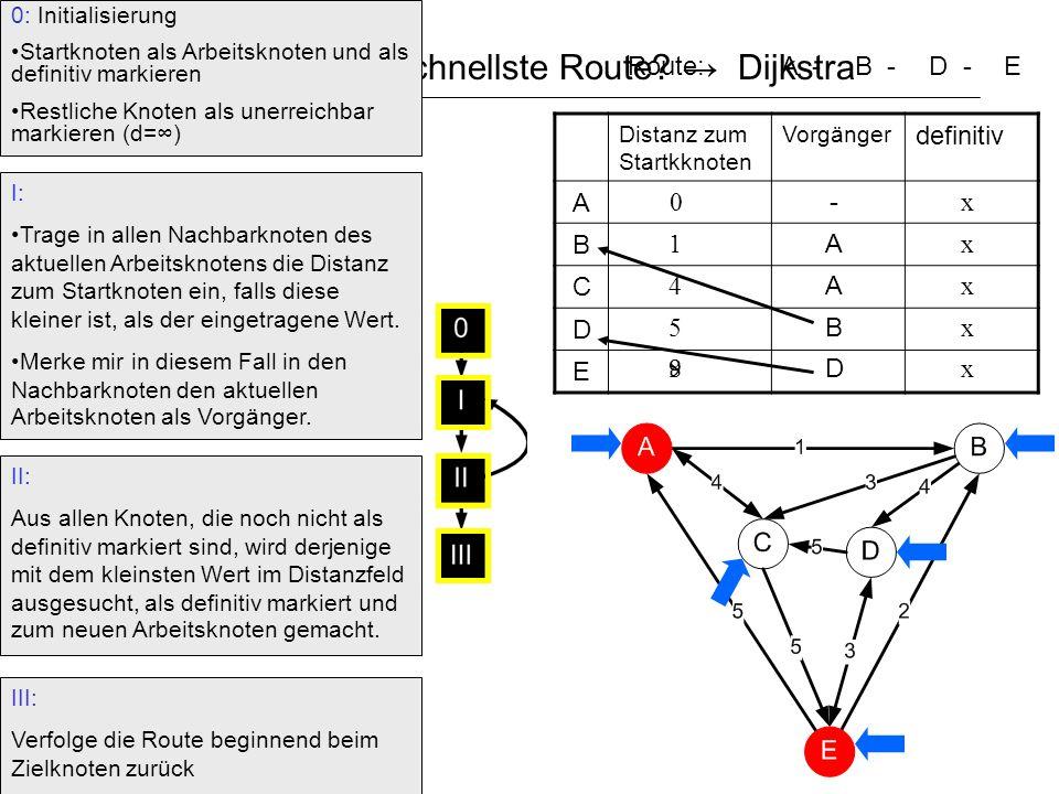 Wie findet man die schnellste Route? Dijkstra 0 1 4 0: Initialisierung Startknoten als Arbeitsknoten und als definitiv markieren Restliche Knoten als