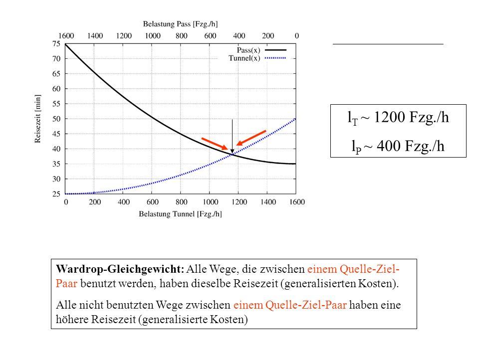 Wardrop-Gleichgewicht: Alle Wege, die zwischen einem Quelle-Ziel- Paar benutzt werden, haben dieselbe Reisezeit (generalisierten Kosten).
