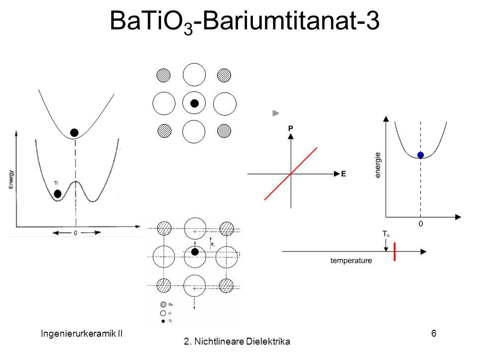 Ingenierurkeramik II 2. Nichtlineare Dielektrika 6 BaTiO 3 -Bariumtitanat-3