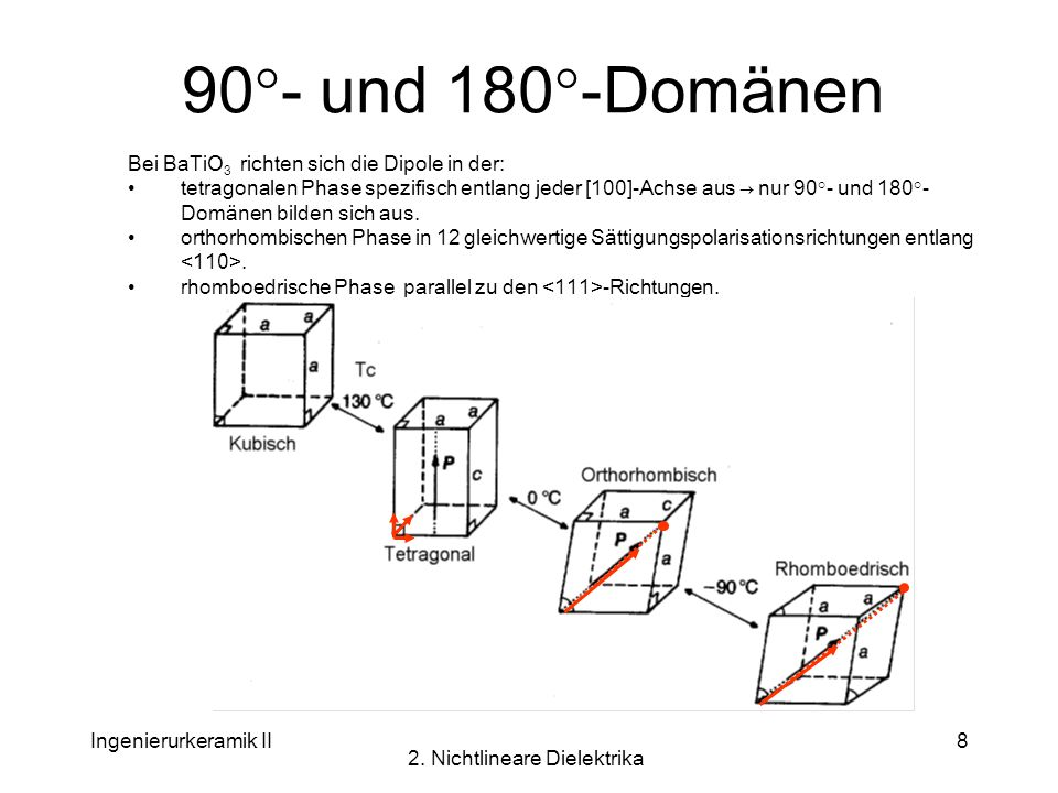 Ingenierurkeramik II 2. Nichtlineare Dielektrika 8 90°- und 180°-Domänen Bei BaTiO 3 richten sich die Dipole in der: tetragonalen Phase spezifisch ent