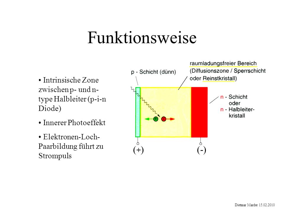 Funktionsweise Intrinsische Zone zwischen p- und n- type Halbleiter (p-i-n Diode) Innerer Photoeffekt Elektronen-Loch- Paarbildung führt zu Strompuls (+)(+)(-) Dietmar Marder 15.02.2010