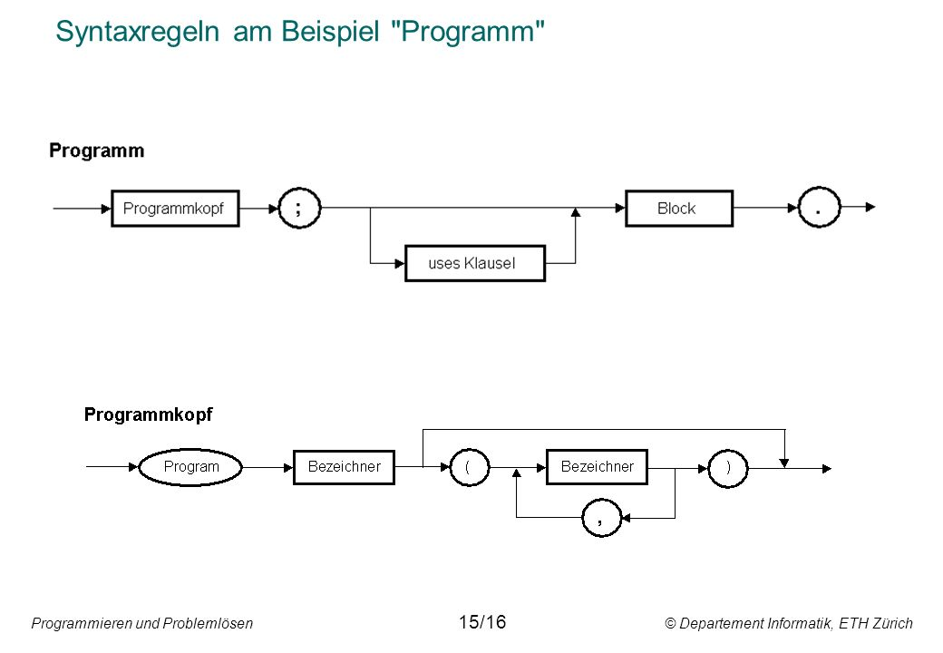 Programmieren und Problemlösen © Departement Informatik, ETH Zürich Syntaxregeln am Beispiel Programm 15/16