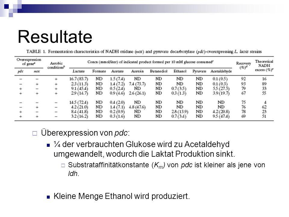 Resultate Überexpression von pdc: ¼ der verbrauchten Glukose wird zu Acetaldehyd umgewandelt, wodurch die Laktat Produktion sinkt.