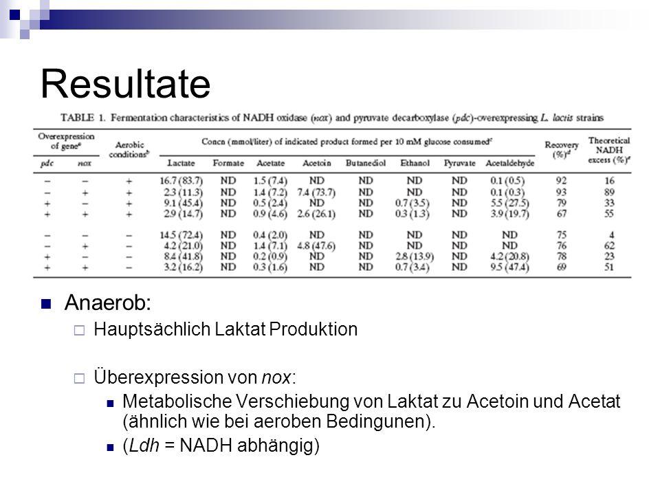 Resultate Anaerob: Hauptsächlich Laktat Produktion Überexpression von nox: Metabolische Verschiebung von Laktat zu Acetoin und Acetat (ähnlich wie bei aeroben Bedingunen).