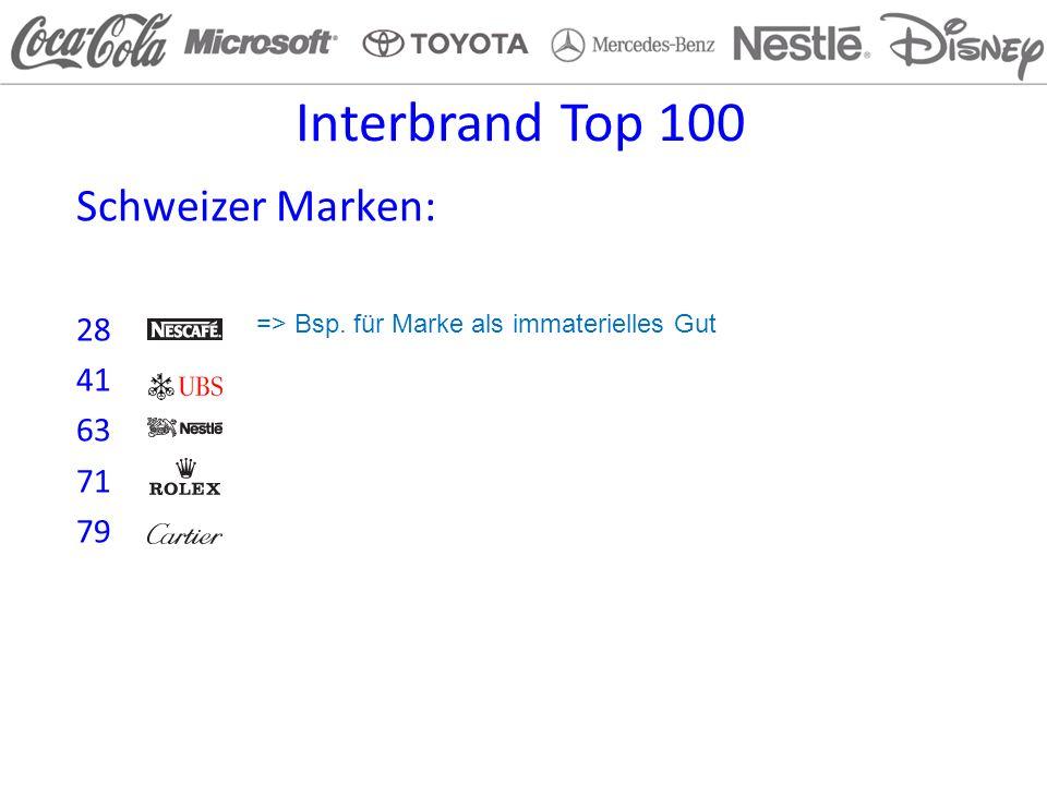 Interbrand Top 100 Schweizer Marken: 28 41 63 71 79 => Bsp. für Marke als immaterielles Gut