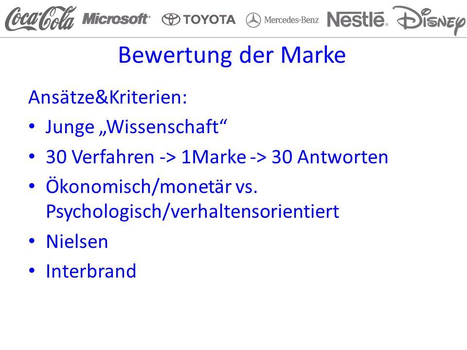 Interbrand Top 100 Interbrand: Der Marken Brand Rater Grosse Medienpräsenz Hohe Praxisakzeptanz