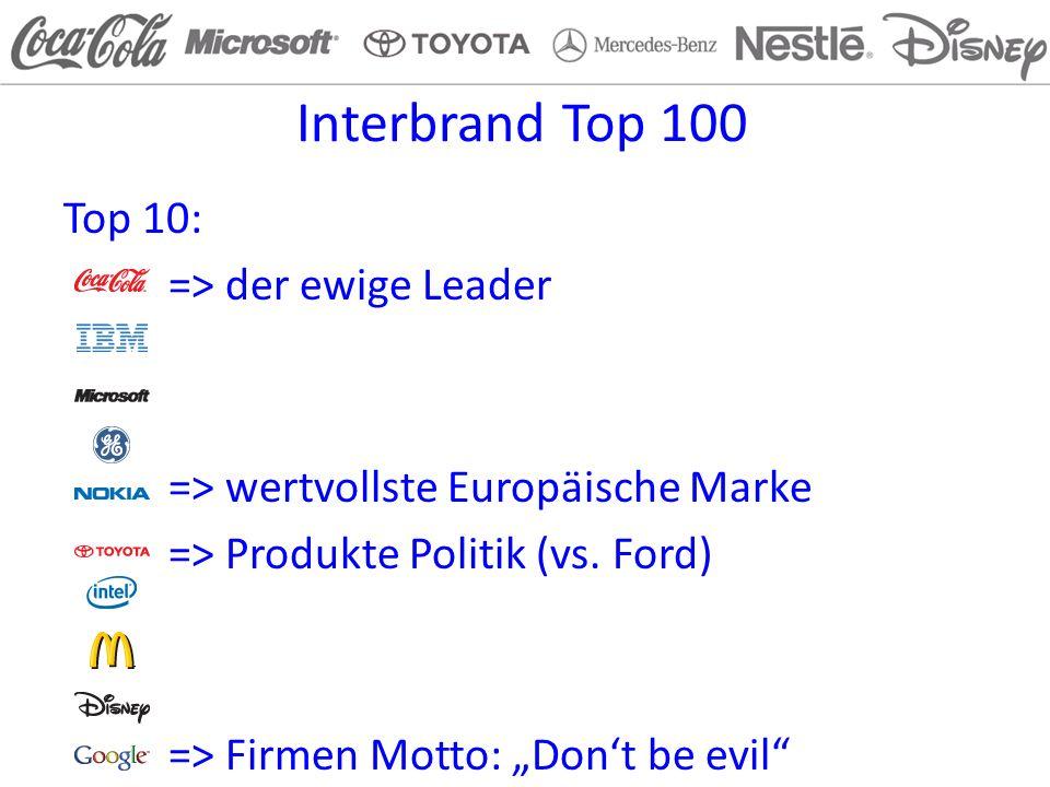 Interbrand Top 100 Top 10: => der ewige Leader => wertvollste Europäische Marke => Produkte Politik (vs. Ford) => Firmen Motto: Dont be evil